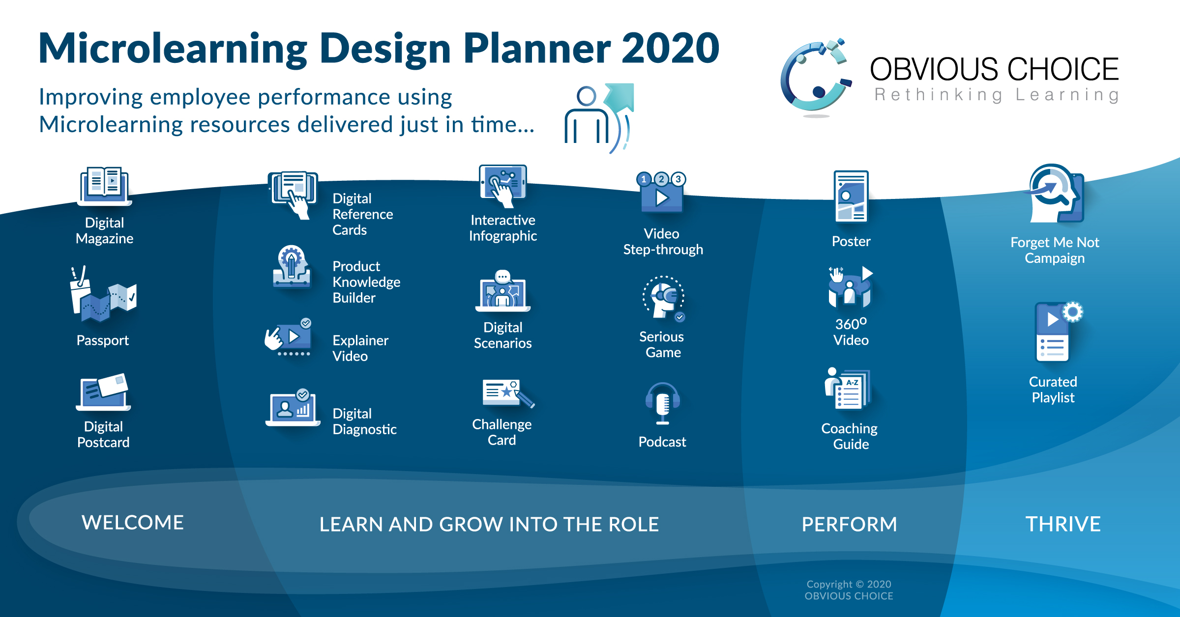 Microlearning Design Planner