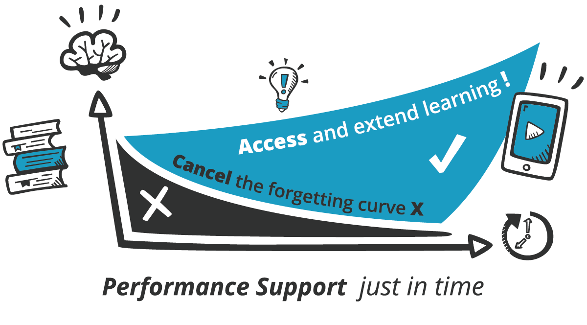 Micro Learning Obvious Choice