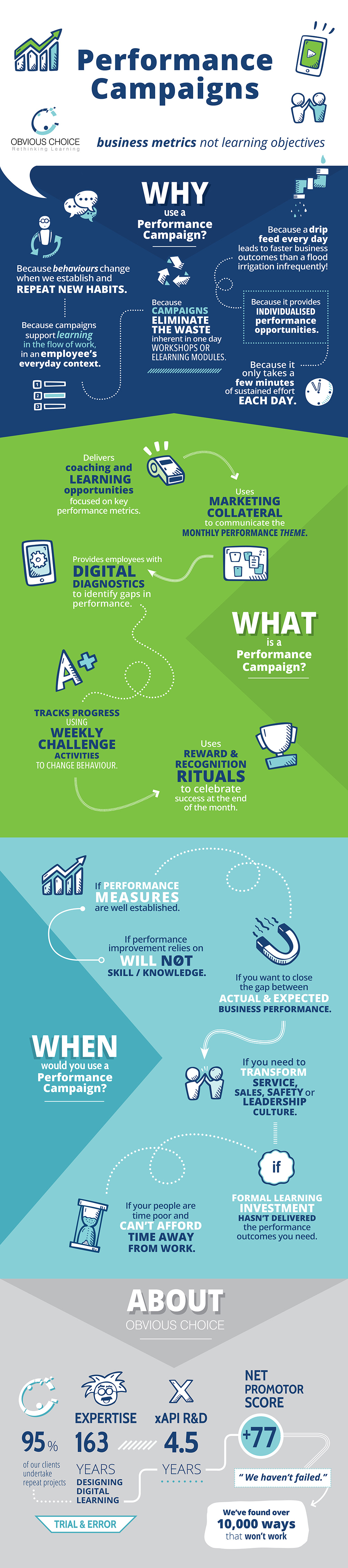 Performance Campaign Infographic